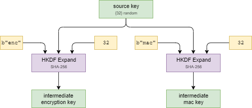 Derive Intermediate Keys